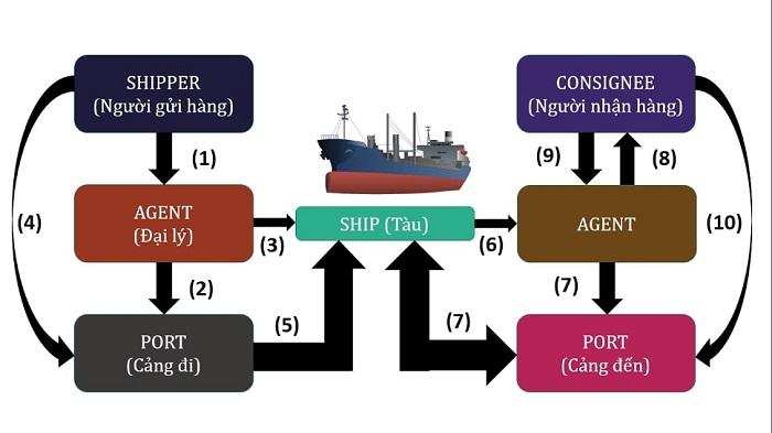 Hàng hóa nào nên gửi đường biển-2